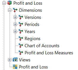 Profit and Loss Cube Tree