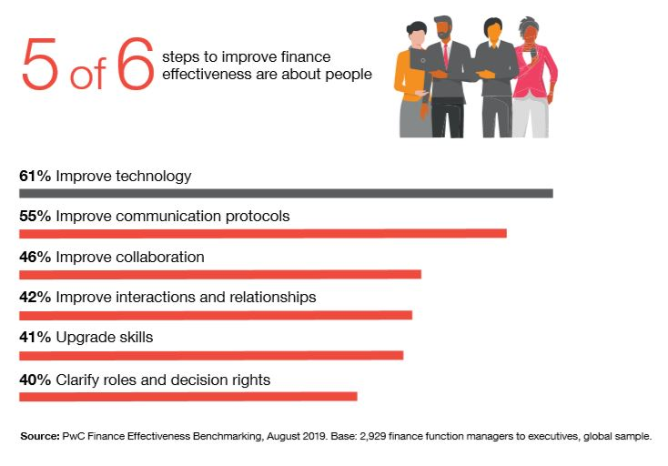 5 of 6 steps to improve finance effectiveness are about people