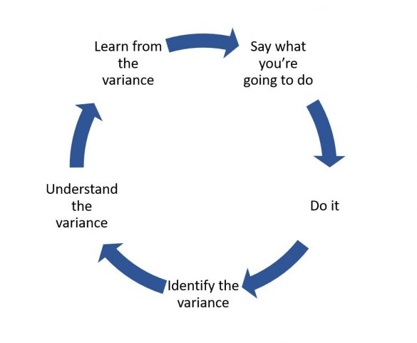 Cycle of forecastimng process: plan, do, learn, amend, repeat